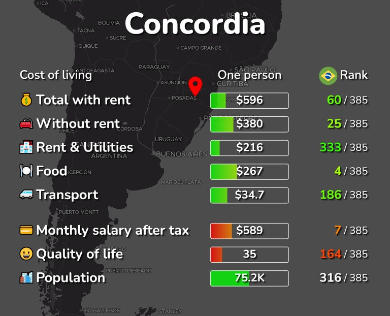 Cost of living in Concordia infographic