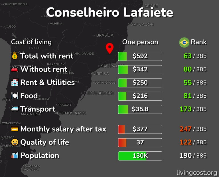 Cost of living in Conselheiro Lafaiete infographic