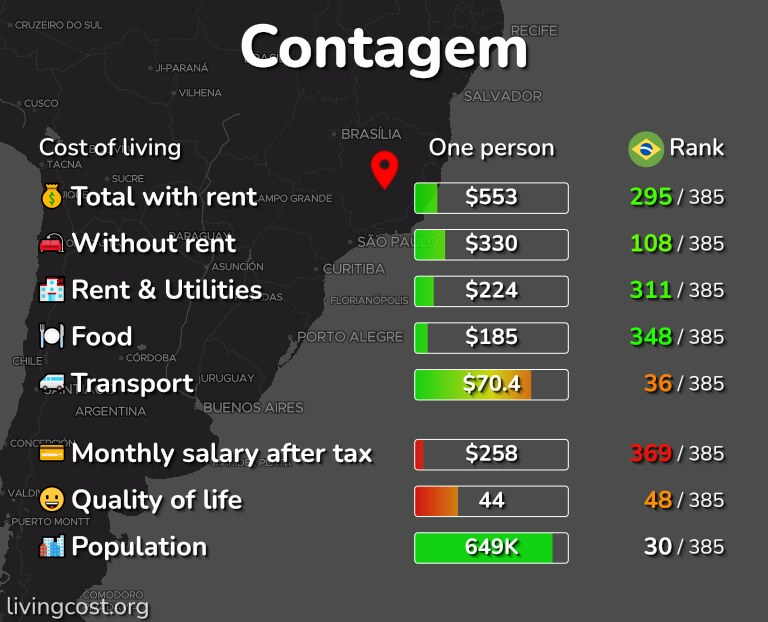 Cost of living in Contagem infographic