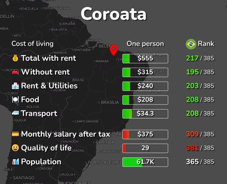 Cost of living in Coroata infographic