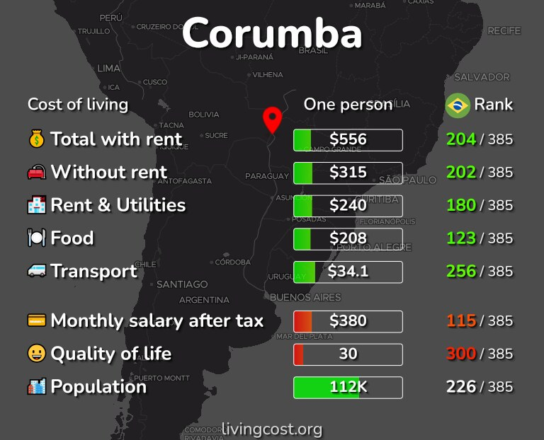 Cost of living in Corumba infographic