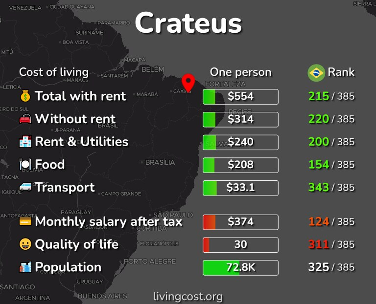 Cost of living in Crateus infographic