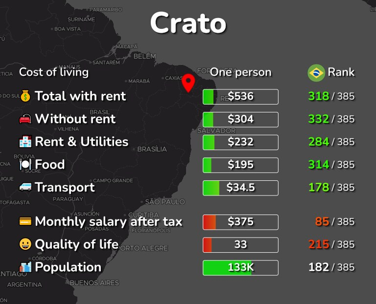 Cost of living in Crato infographic