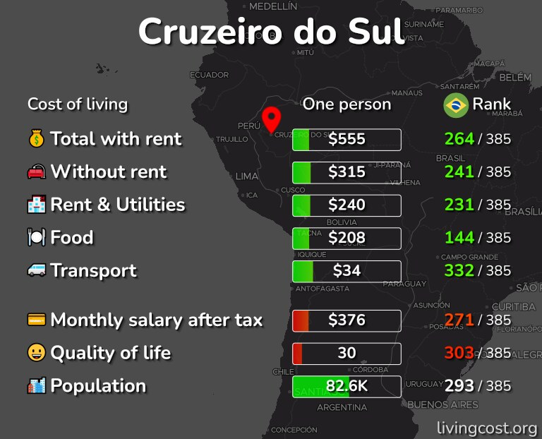 Cost of living in Cruzeiro do Sul infographic