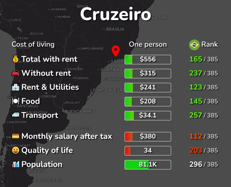 Cost of living in Cruzeiro infographic