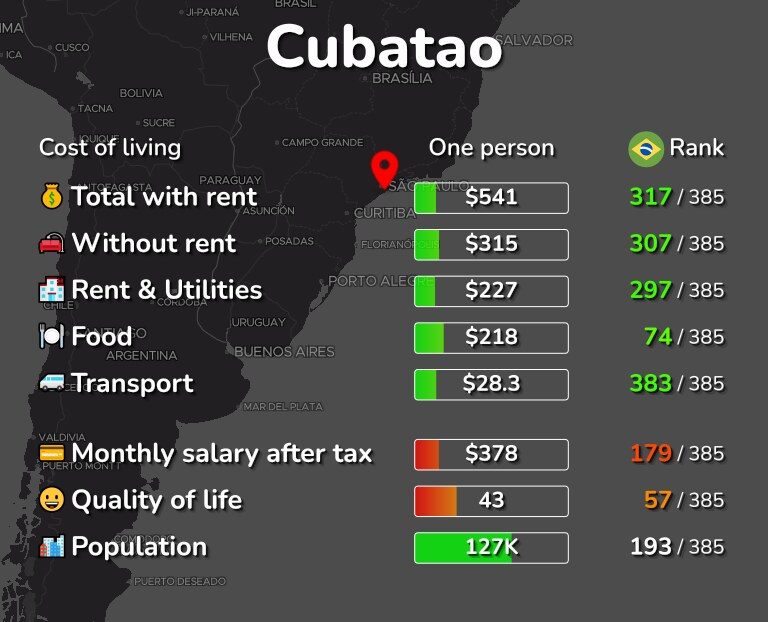 Cost of living in Cubatao infographic
