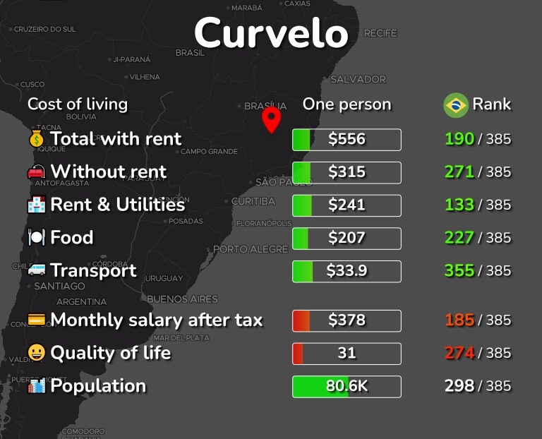 Cost of living in Curvelo infographic