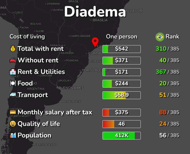 Cost of living in Diadema infographic