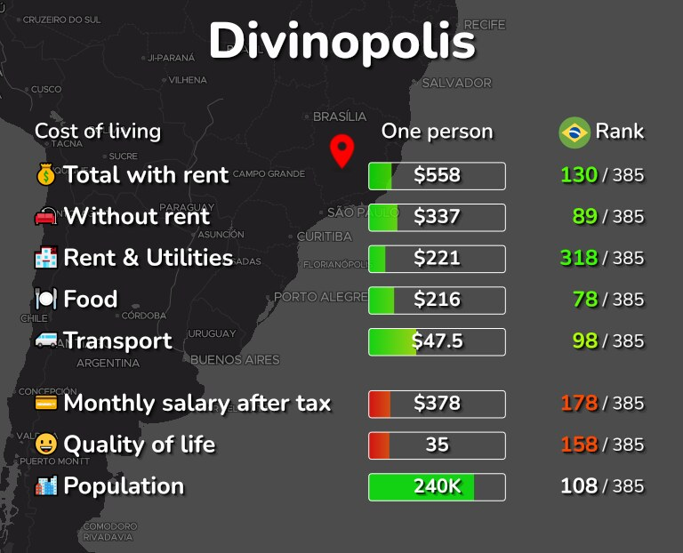 Cost of living in Divinopolis infographic