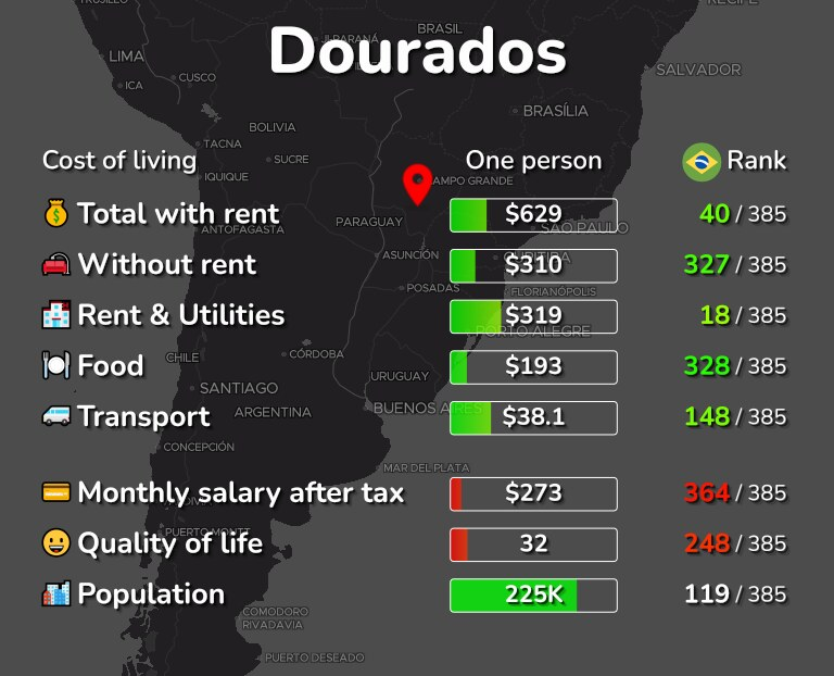 Cost of living in Dourados infographic