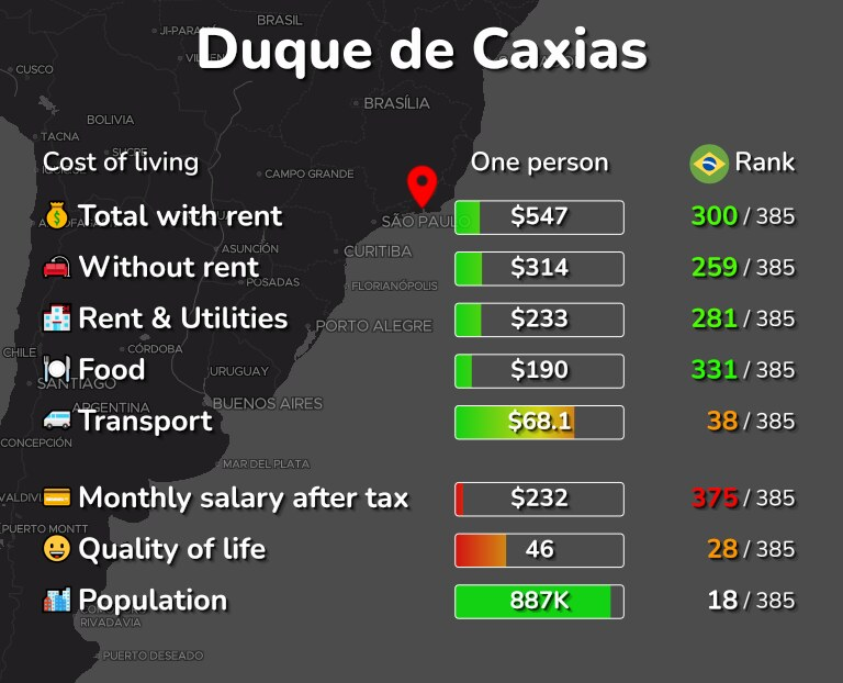 Cost of living in Duque de Caxias infographic