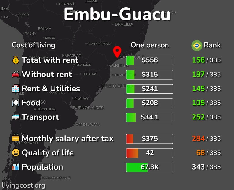 Cost of living in Embu-Guacu infographic