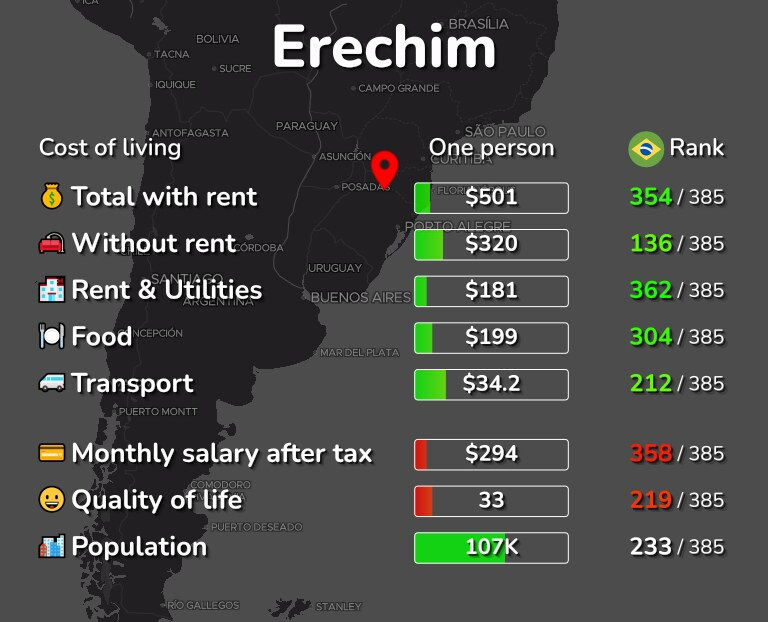 Cost of living in Erechim infographic