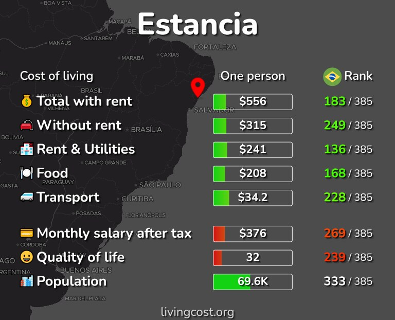 Cost of living in Estancia infographic
