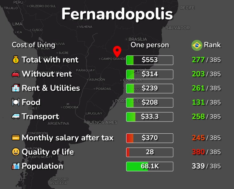 Cost of living in Fernandopolis infographic