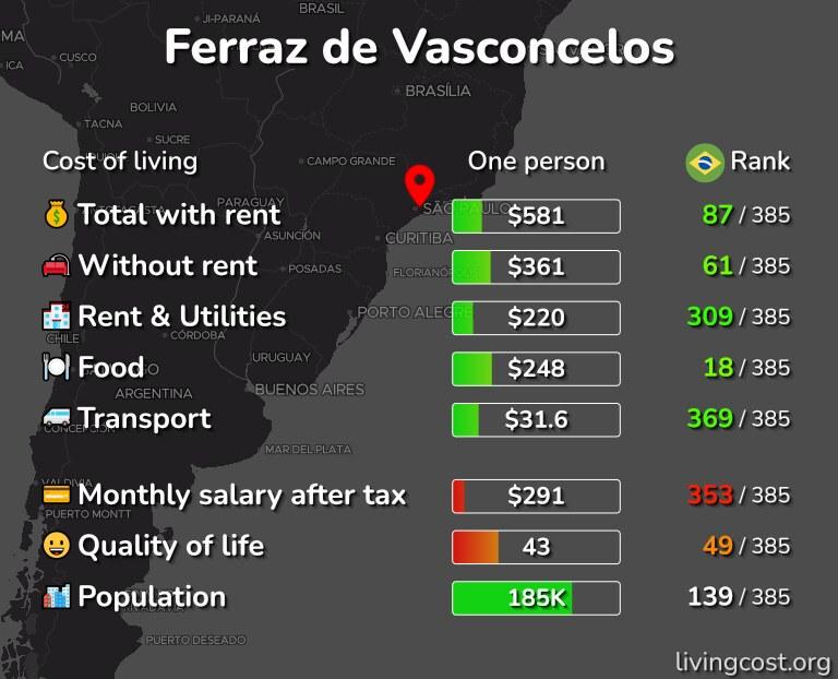 Cost of living in Ferraz de Vasconcelos infographic
