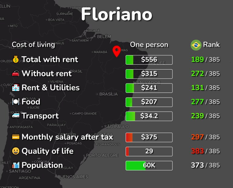 Cost of living in Floriano infographic