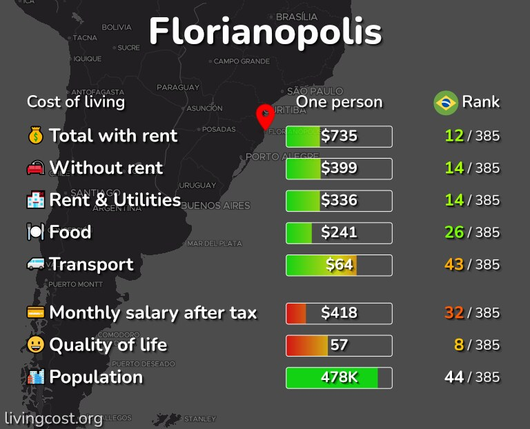 Cost of living in Florianopolis infographic