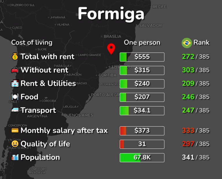 Cost of living in Formiga infographic