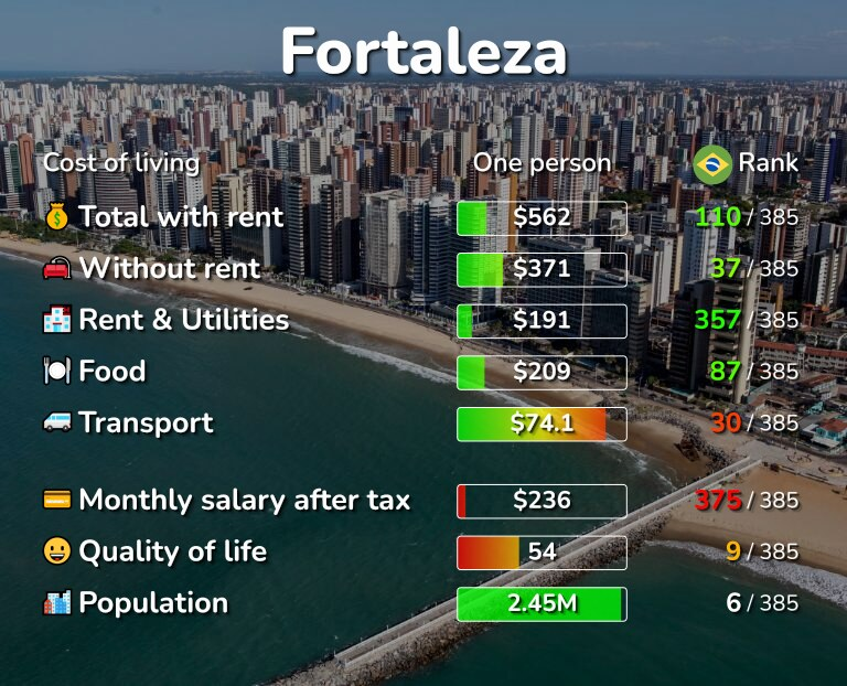 Cost of living in Fortaleza infographic
