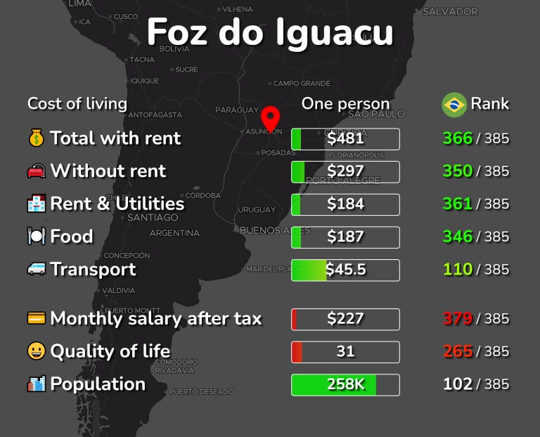 Cost of living in Foz do Iguacu infographic