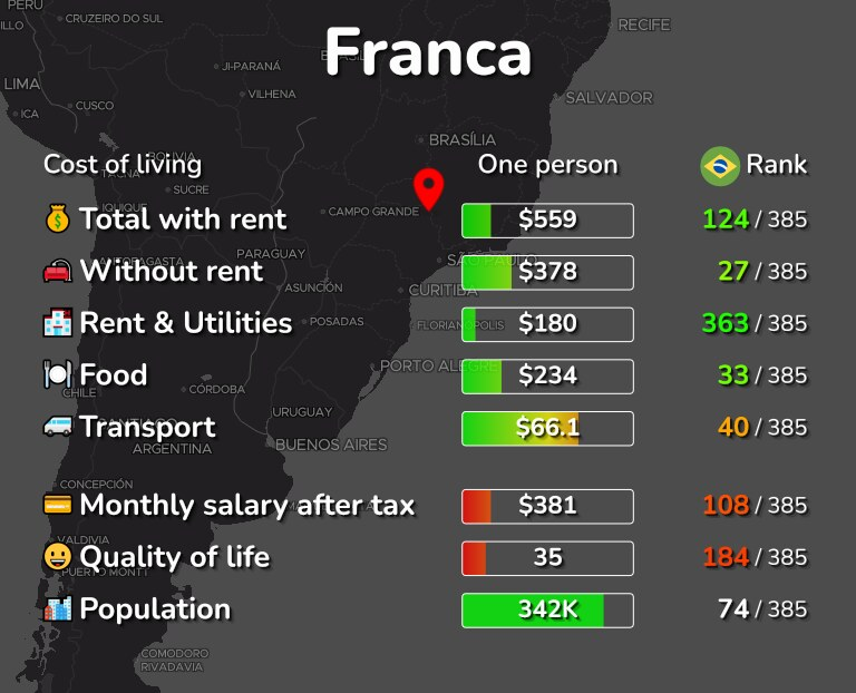 Cost of living in Franca infographic