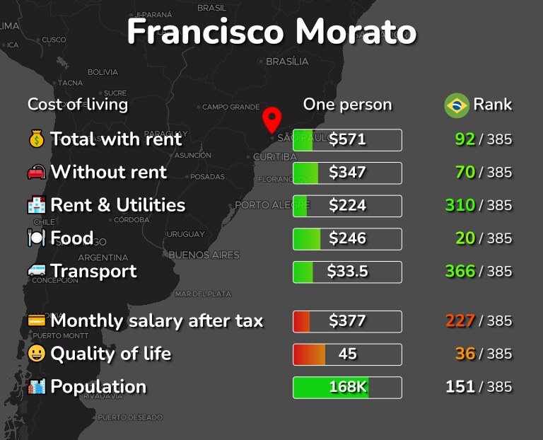 Cost of living in Francisco Morato infographic