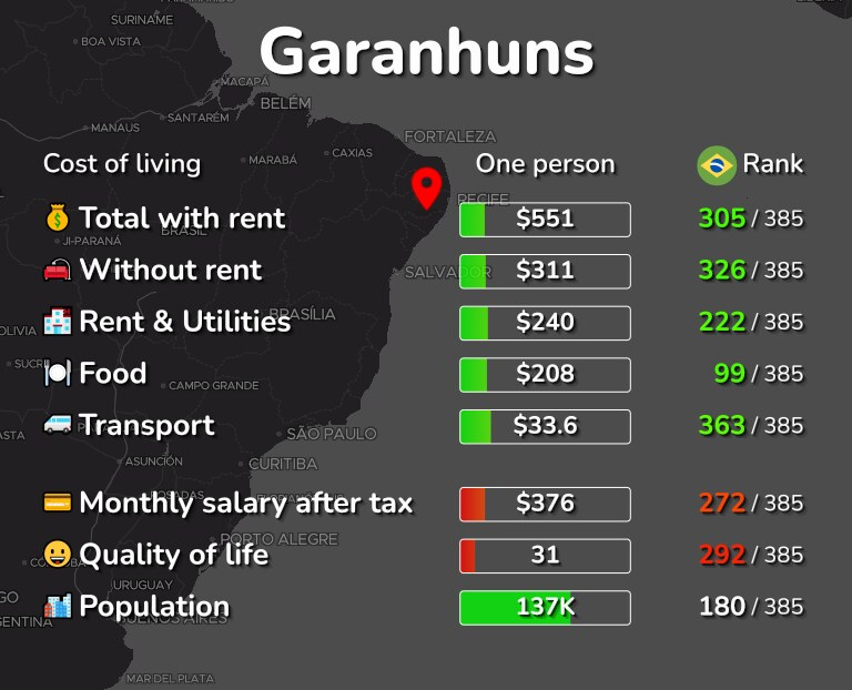 Cost of living in Garanhuns infographic