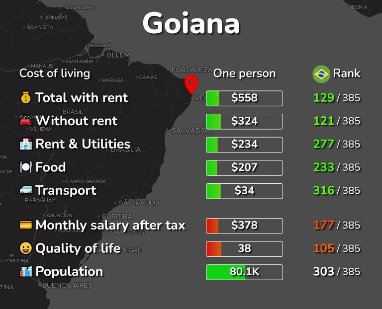 Cost of living in Goiana infographic
