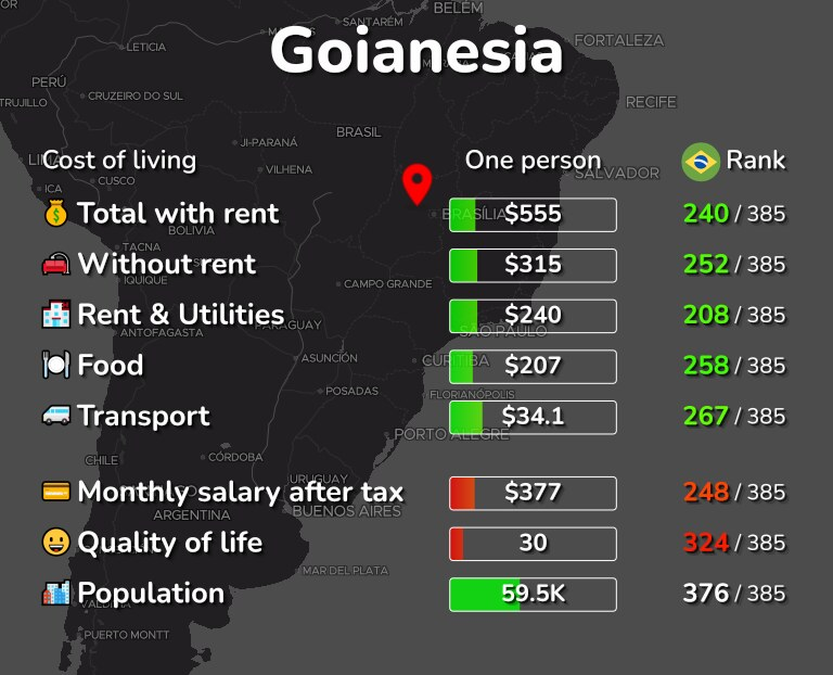 Cost of living in Goianesia infographic