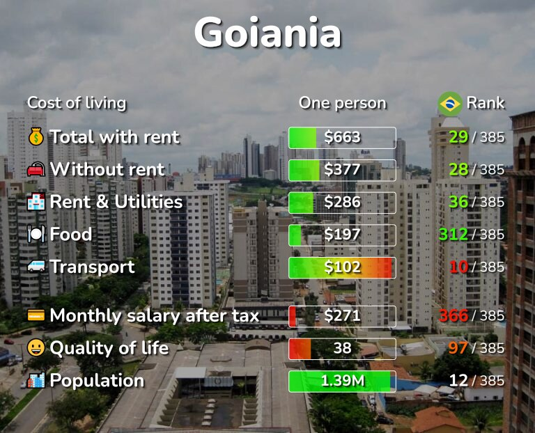 Cost of living in Goiania infographic