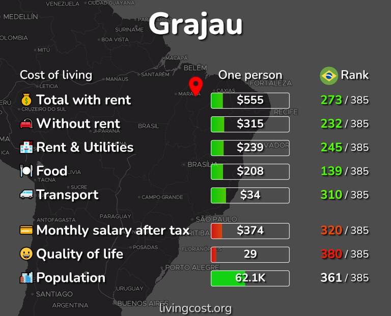 Cost of living in Grajau infographic