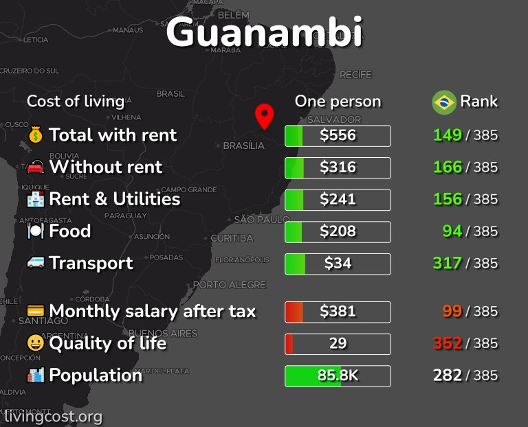 Cost of living in Guanambi infographic