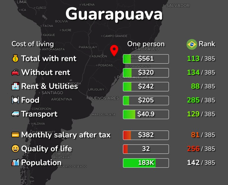 Cost of living in Guarapuava infographic