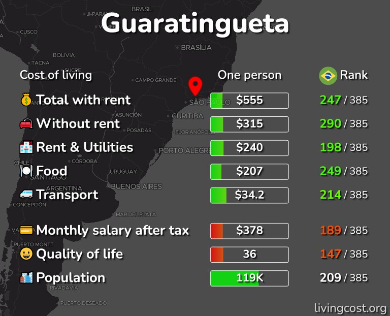 Cost of living in Guaratingueta infographic