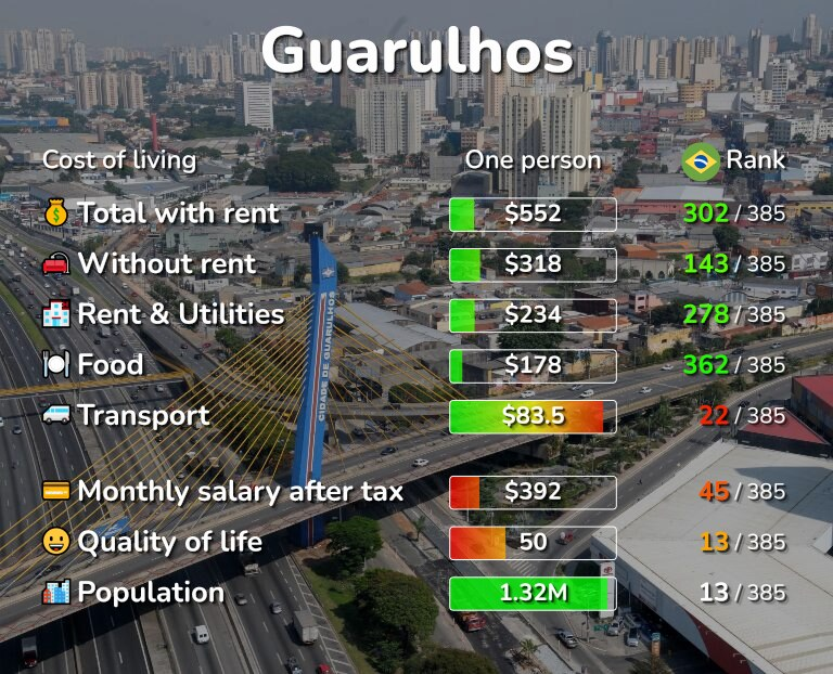 Cost of living in Guarulhos infographic