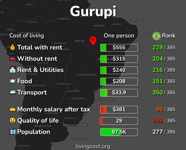 Cost of living in Gurupi infographic