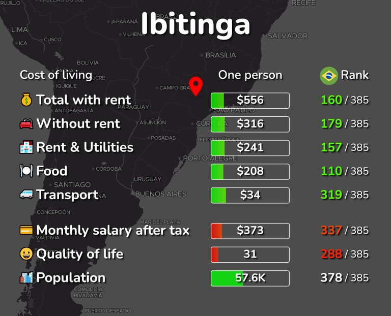 Cost of living in Ibitinga infographic