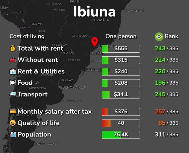 Cost of living in Ibiuna infographic