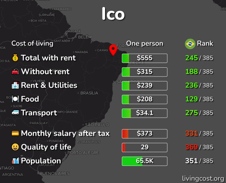 Cost of living in Ico infographic