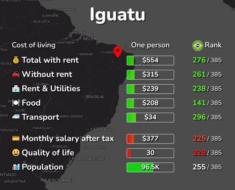 Cost of living in Iguatu infographic
