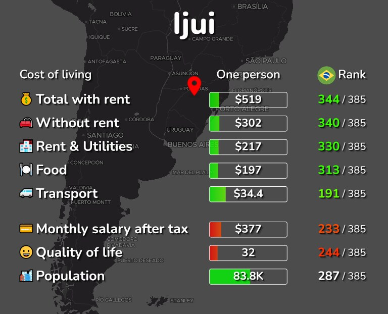 Cost of living in Ijui infographic