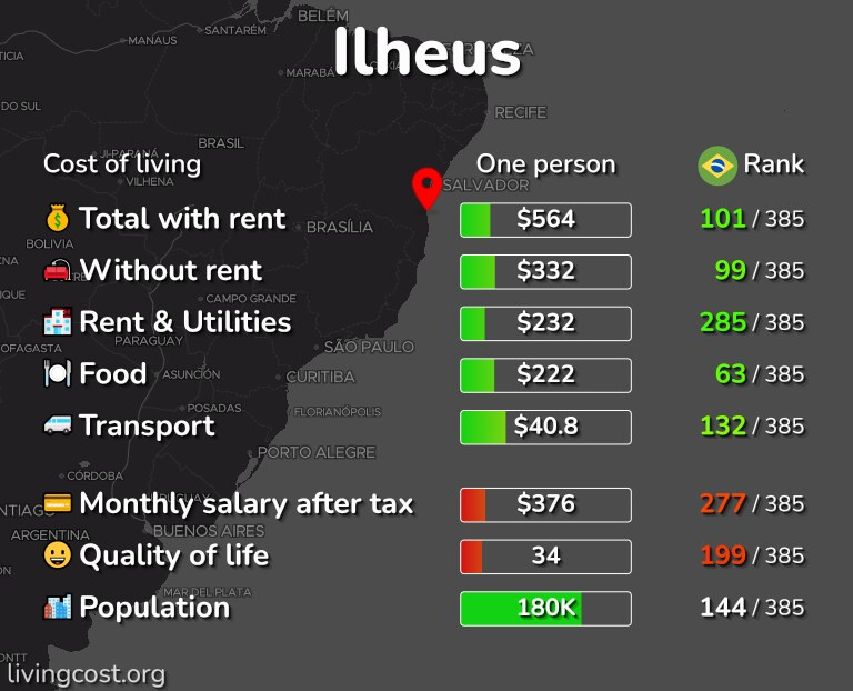 Cost of living in Ilheus infographic