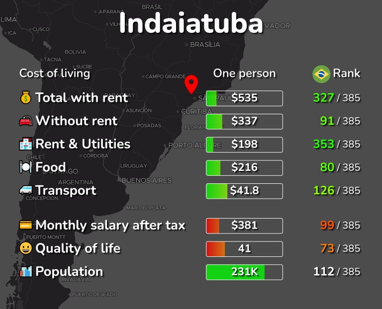 Cost of living in Indaiatuba infographic