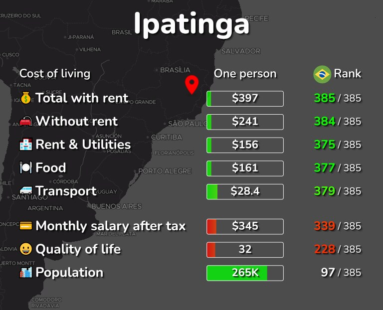 Cost of living in Ipatinga infographic