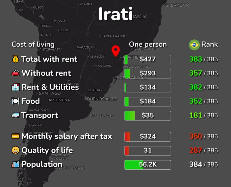 Cost of living in Irati infographic