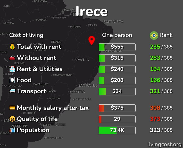 Cost of living in Irece infographic
