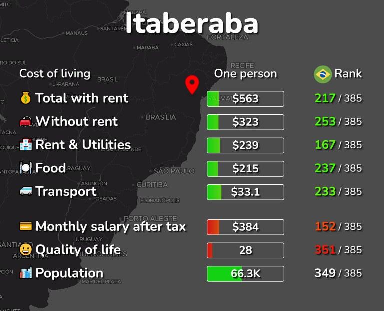 Cost of living in Itaberaba infographic