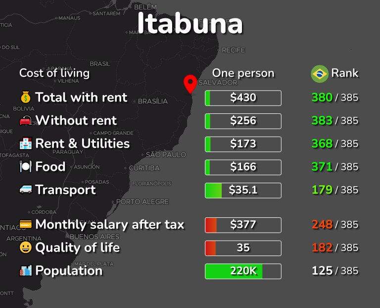 Cost of living in Itabuna infographic