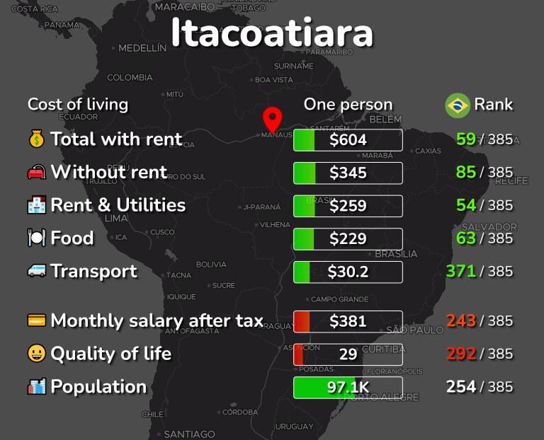 Cost of living in Itacoatiara infographic